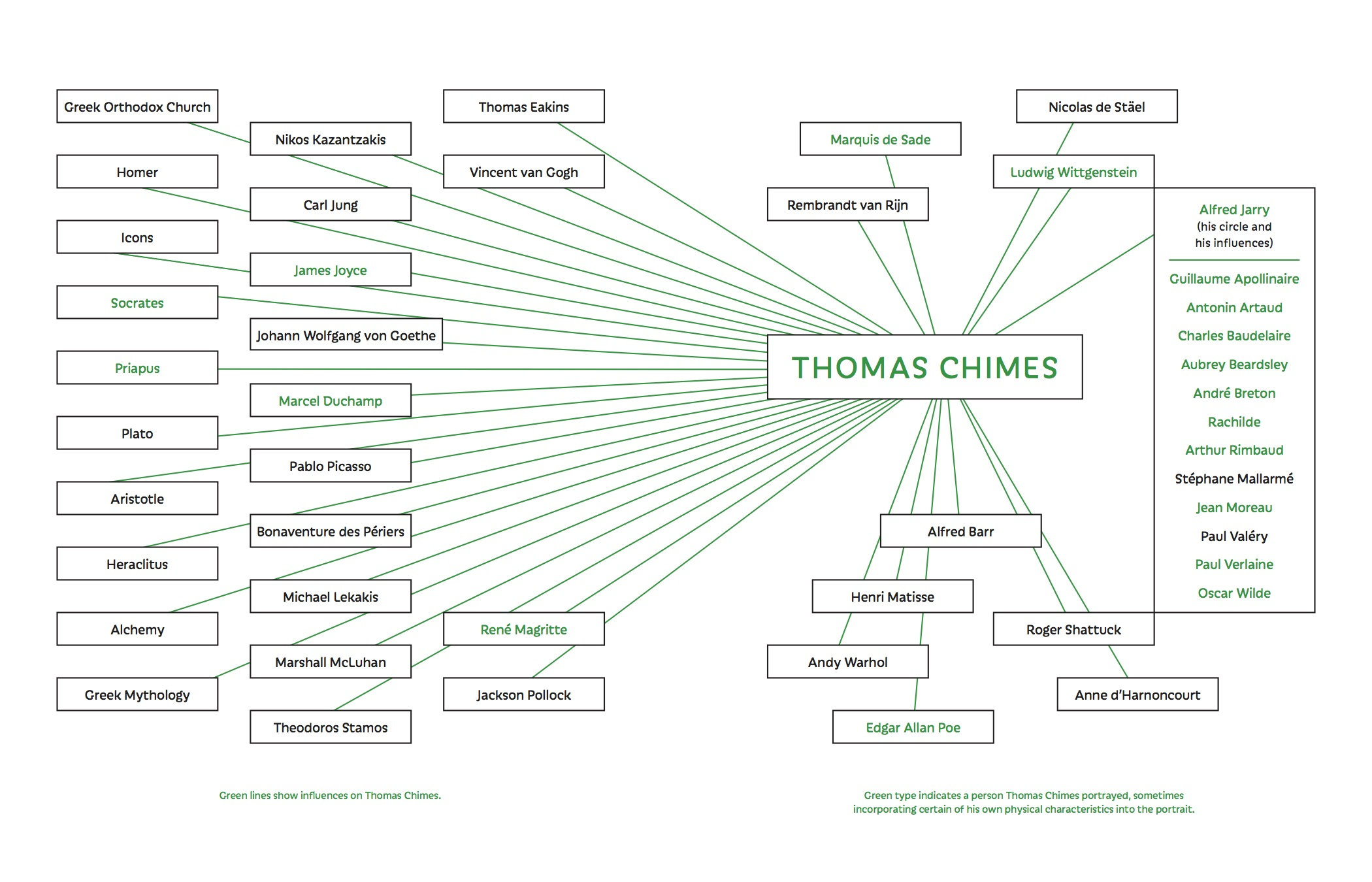Thomas Chimes endsheet networks